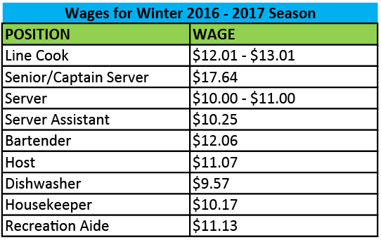 Wages for Winter 2016-2017 Season for website-01